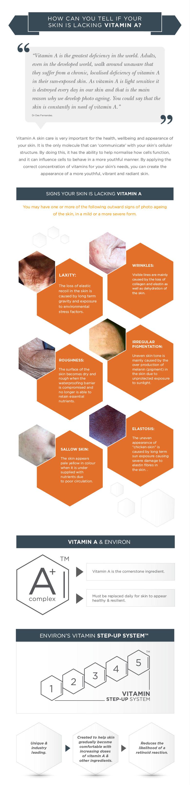 Environ Skin Care - Vitamin A Skin Care Infographic