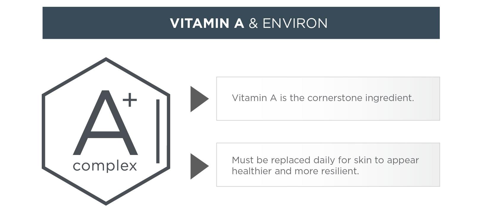 Vitamin A and Environ